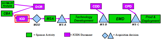 Initial Capabilities Document ICD  AcqNotes