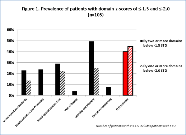 Prevalence of Cognitive Impairment in Systemic Lupus