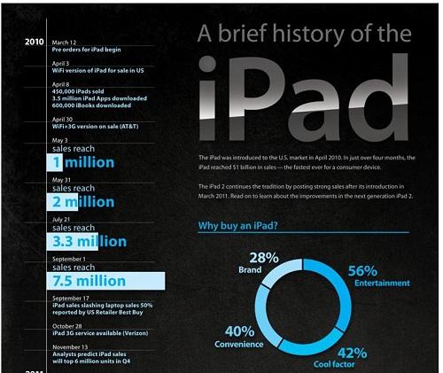iPad infographic