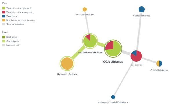 """Pie tree"" visualizing users' paths"