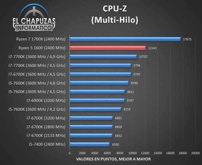 CPU-z ryzen 5 1600