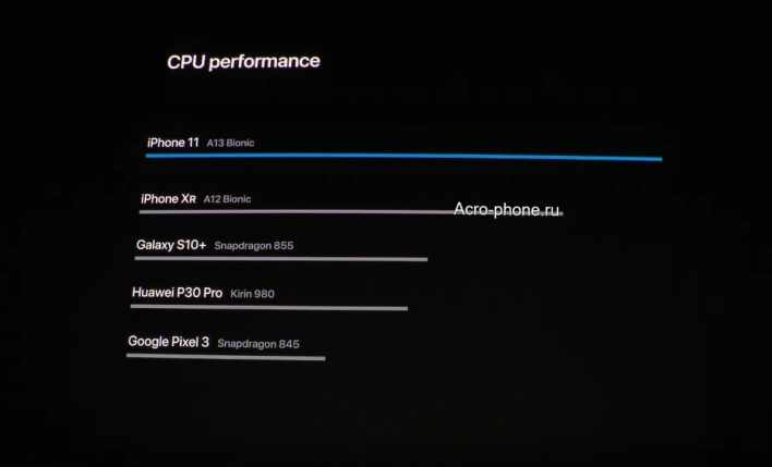CPU a13-bionic vs Android