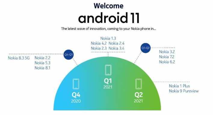 Смартфоны Nokia будут обновлены до Android 11