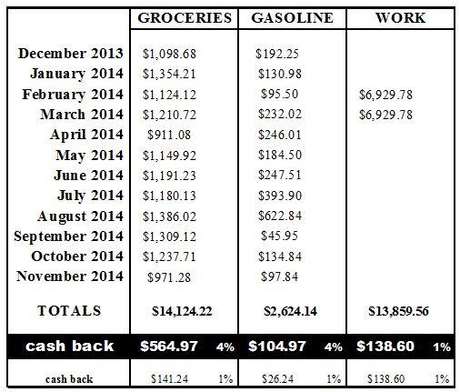 Cash Back Breakdown Chart