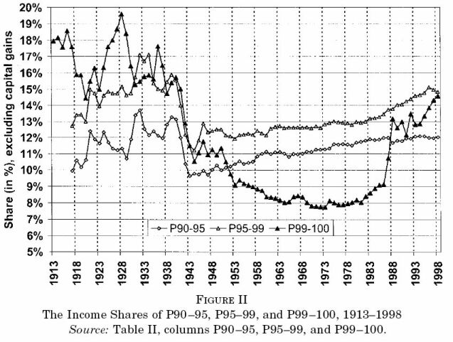 Ben Muse: Trends in U.S. income distribution
