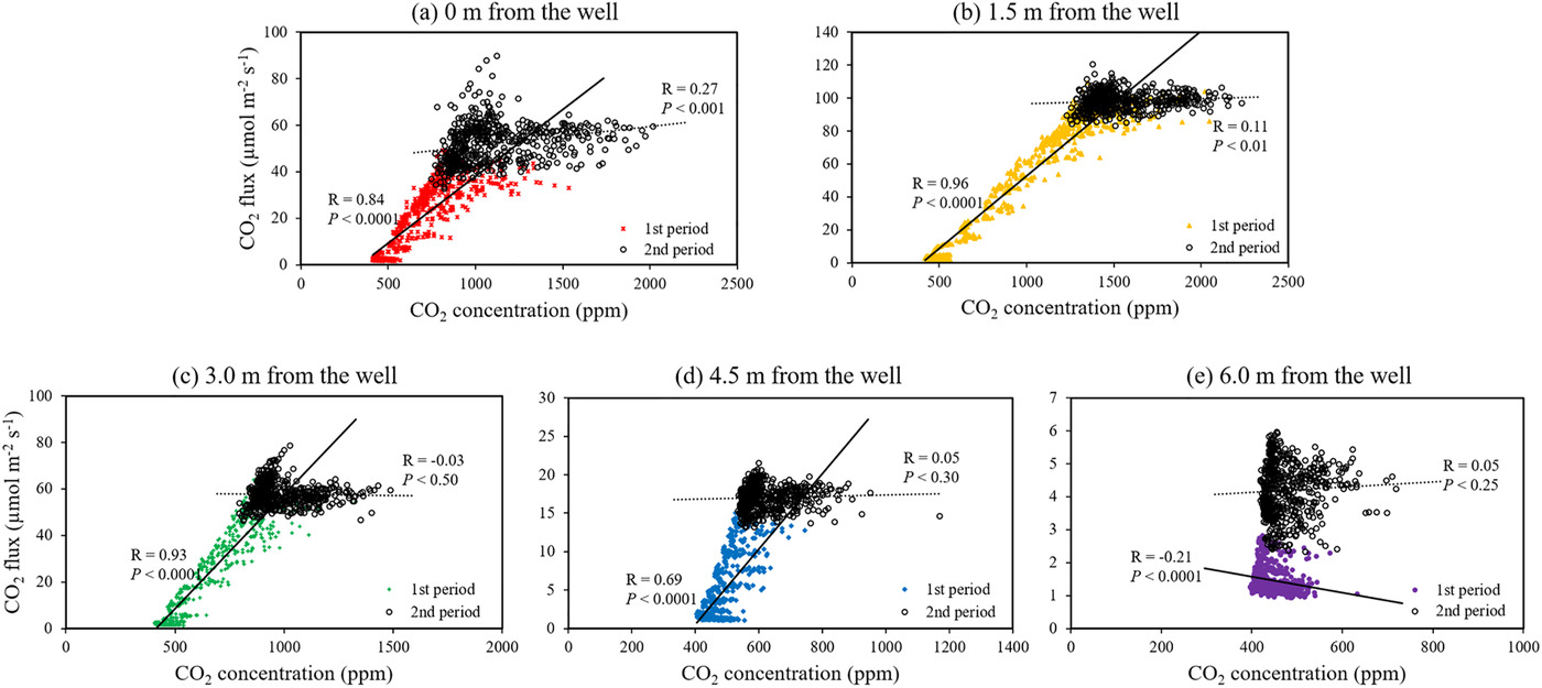 Real‐time monitoring of carbon dioxide emissions from a