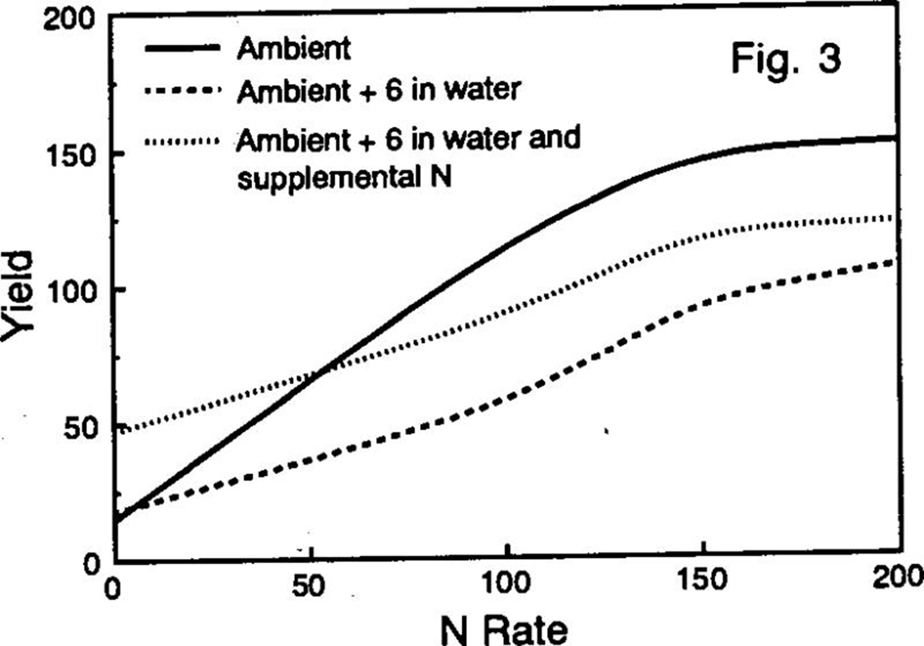 Short‐Term Excess Water Impact on Corn Yield and Nitrogen