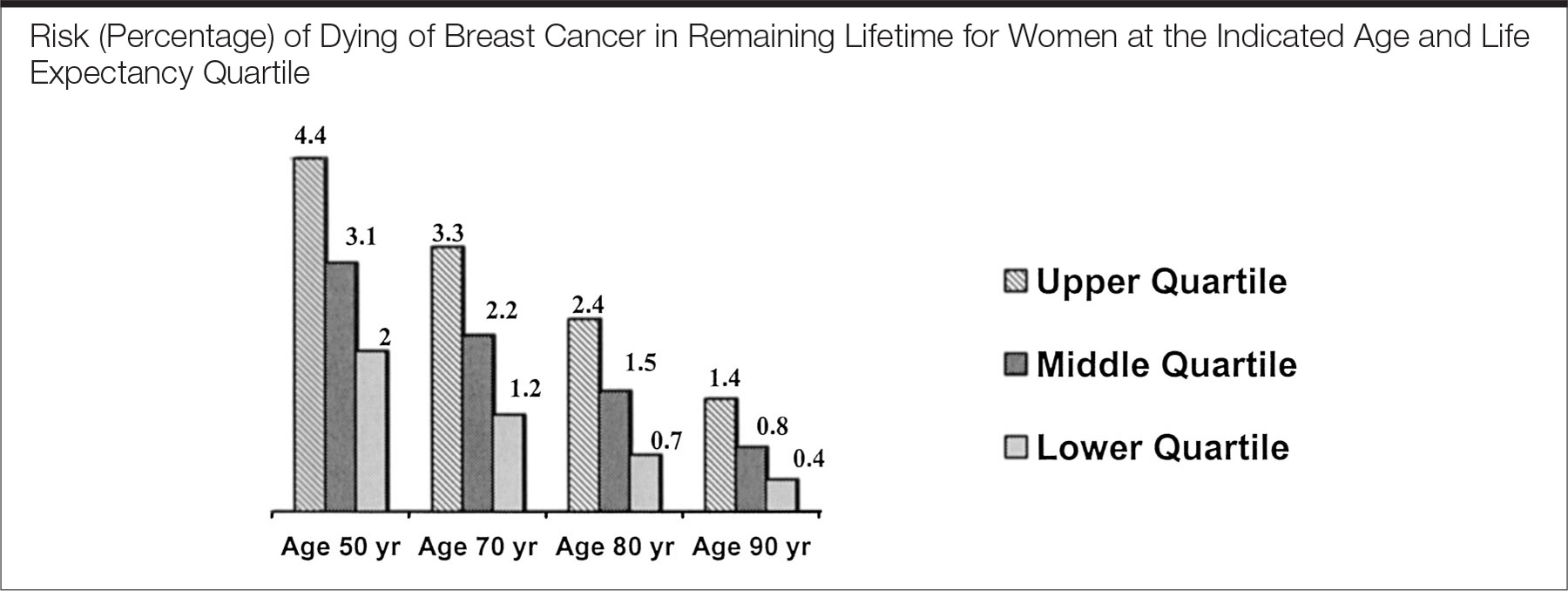 Diagnosis and Treatment of Breast Cancer in the Elderly