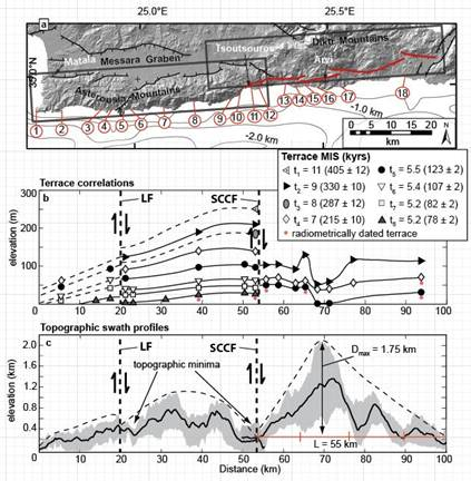Report: Active Outer Forearc Basin Formation by Syn