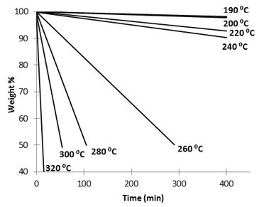 Report: Structure-Activity Study of Triazolium-Containing