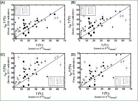 Report: Evolution of Seawater Mg/Ca Ratios: New
