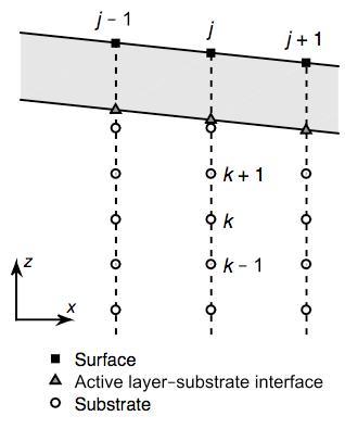 Report: Modeling Stratigraphic Feedbacks in Fluvial