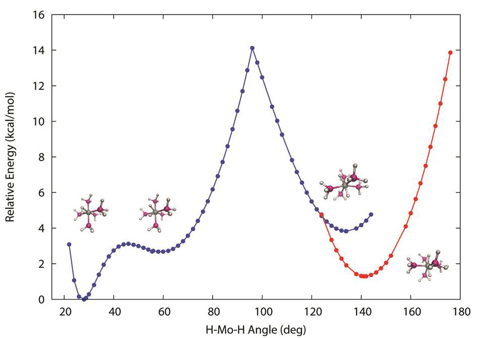 Report: Metal-H2 Complexes vs. Metal Hydrides: Nuclear