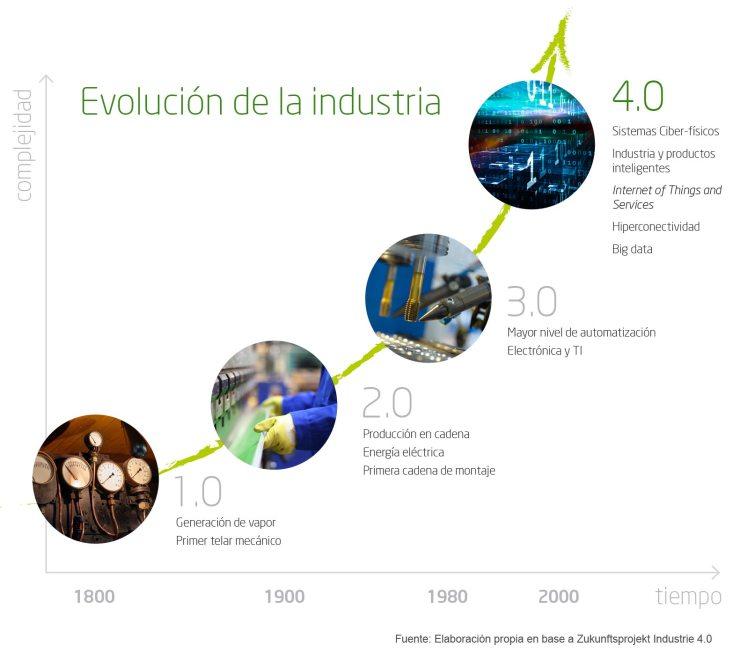 Evolución de la Industria. Ministerio de Industria, Comercio y Turismo