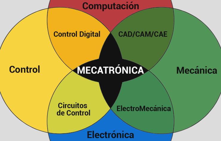 L'auge de la Mecatrònica a la Indústria 4.0