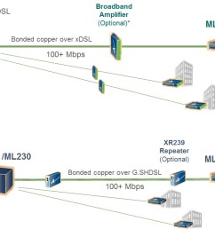 business services vdsl shdsl 051116 [ 1276 x 706 Pixel ]
