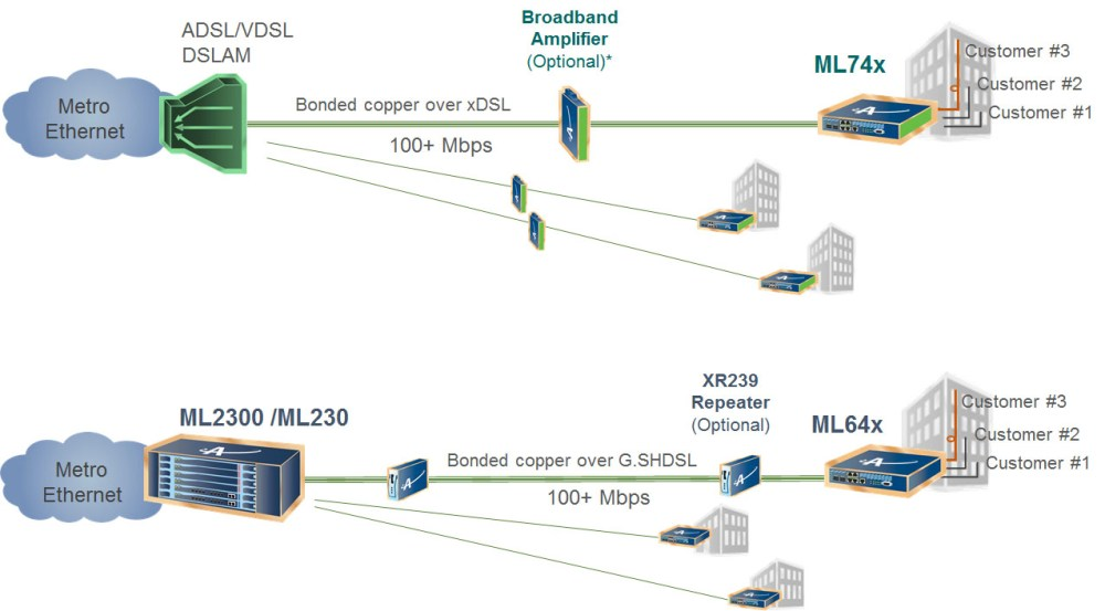 medium resolution of  business services vdsl shdsl 051116