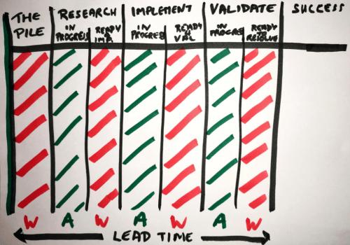 Flow efficiency example