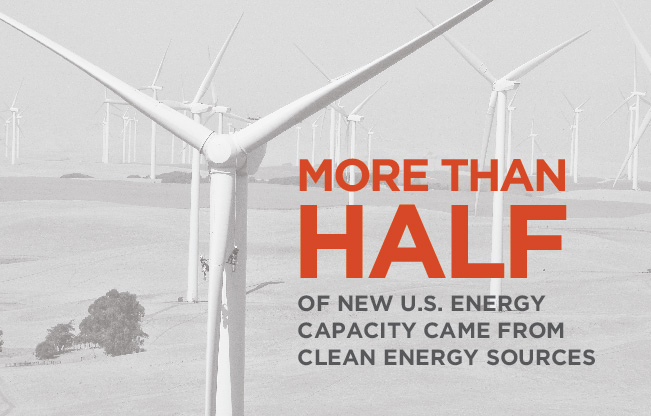 More than half of new U.S. energy capacity came from clean energy sources.