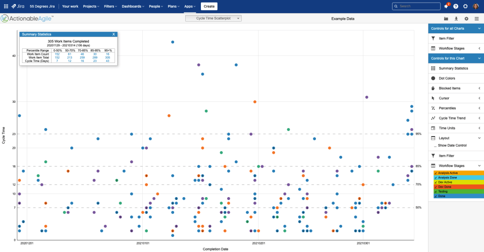 Cycle Time Scatterplot from ActionableAgile with Jira