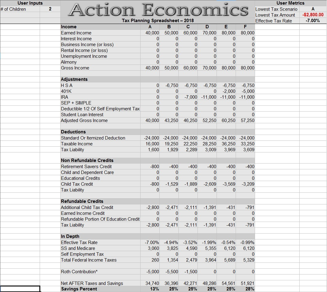 Financial Spreadsheets Action Economics