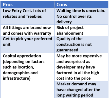 Pros and Cons of New development