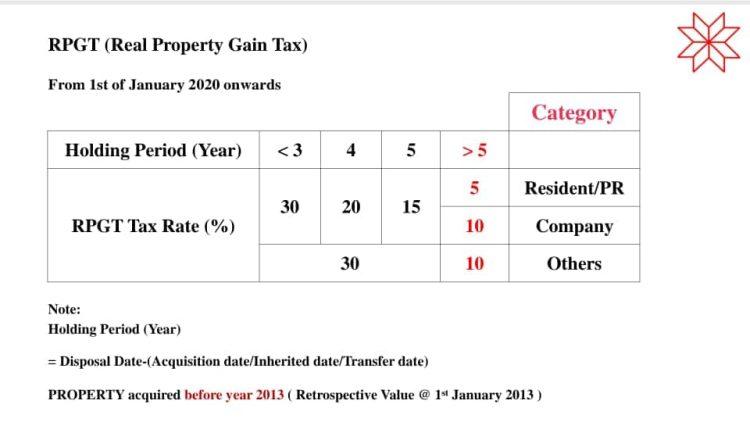 Real Property Gain Tax Malaysia