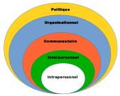 modèle écologique de promotion de la santé