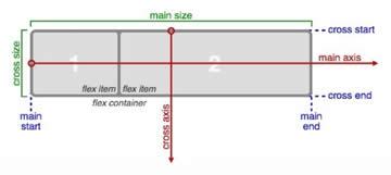 Terminología Flexbox