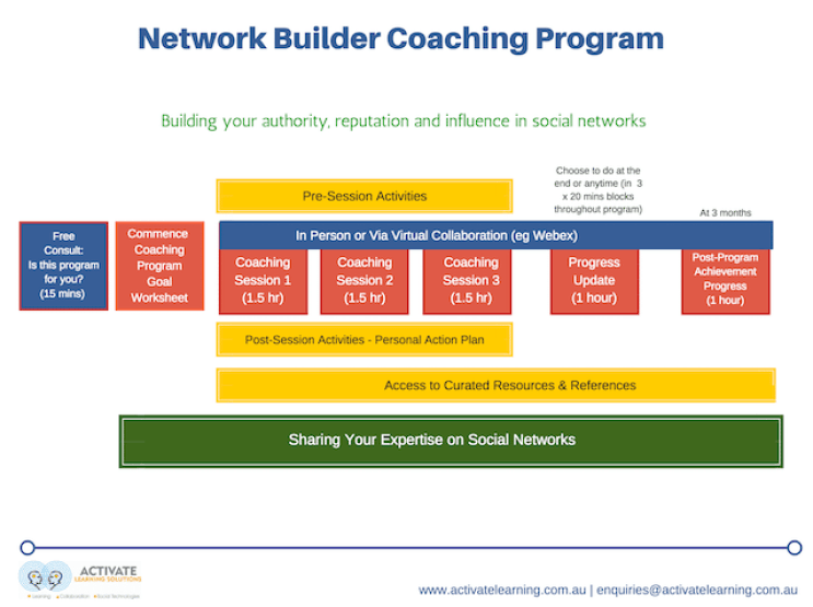 Network Builder Coaching Program