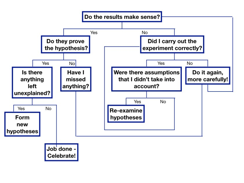 flowchart of how to analyse mistakes and feedback