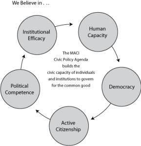 Beliefs that power the MACI policy agenda