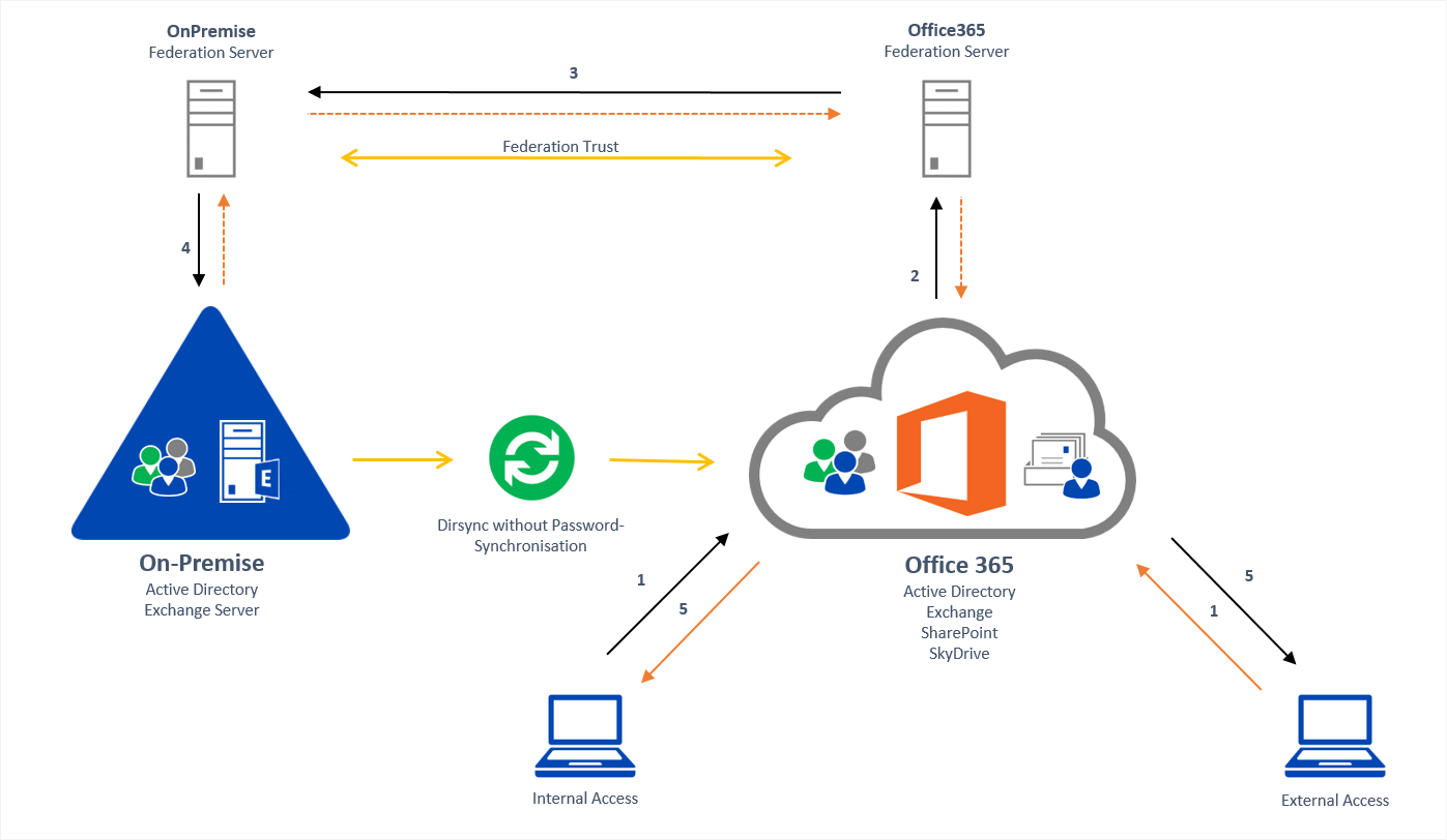 sharepoint 2010 farm architecture diagram iron copper phase office 365 and on premise with federation dirsync