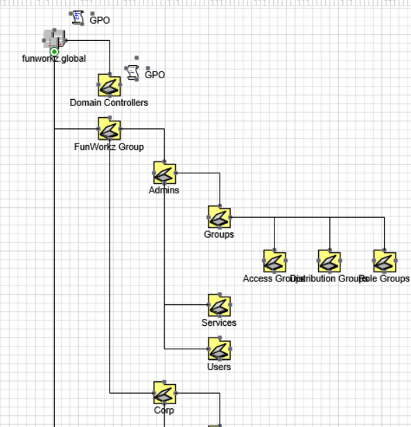 active directory visio diagram example of a flower and its parts structure in with adtd visualize ad diagramm