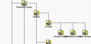 Active Directory Structure Diagram in Visio with ADTD