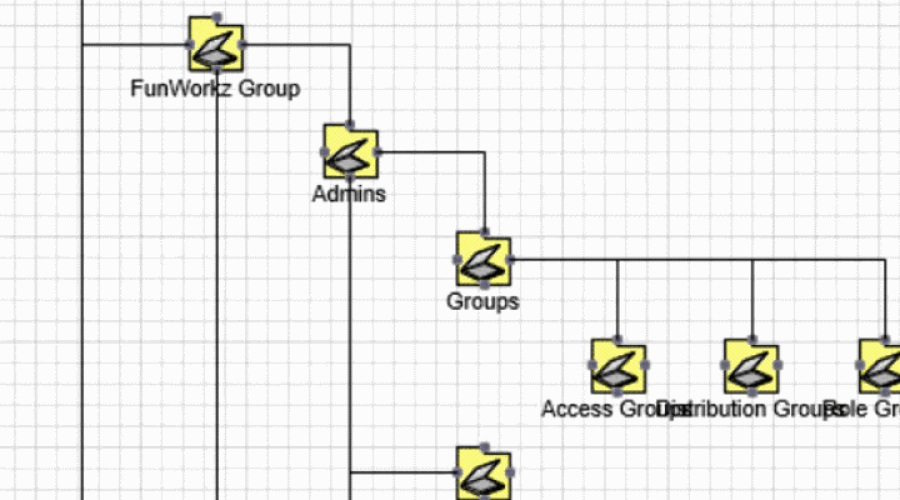 directory tree diagram wiring for caravan solar panel with anderson plug from car active structure in visio adtd visualize ad