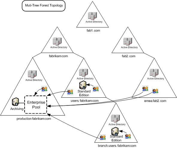 directory tree diagram dodaf sv 2 hierarchical structure active management in windows environment ad refers to a used store data related networks and user domains within an