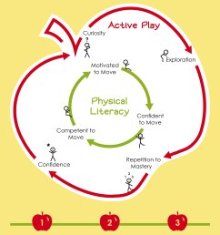 apple active play and physical literacy everyday [ 3301 x 5100 Pixel ]