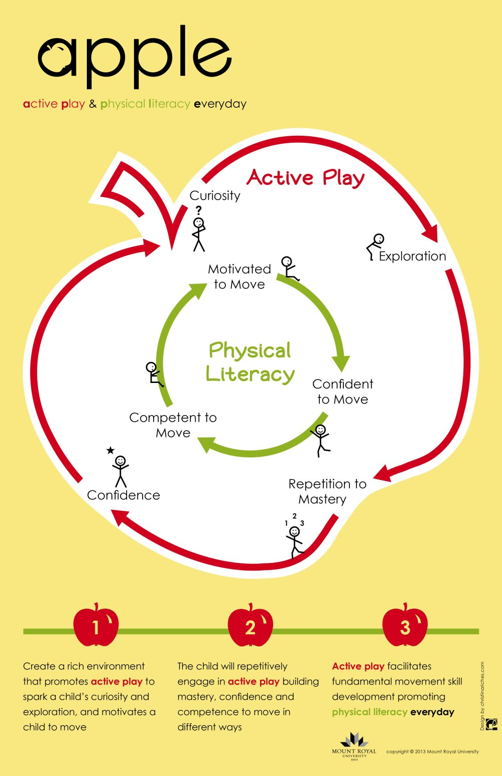 medium resolution of apple active play and physical literacy everyday