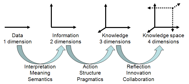 Dimensions in modeling