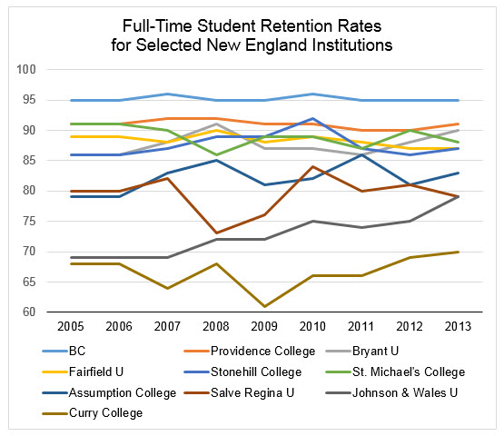 Full Time Retention Rates