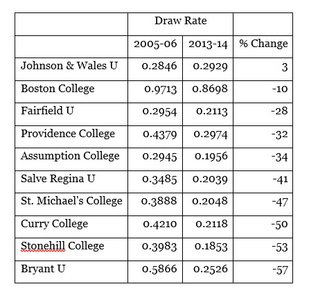 Draw Rate Table