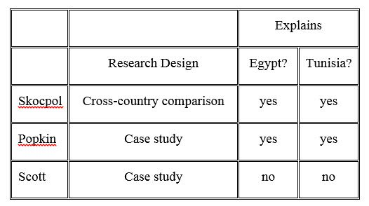 Comparative Research Design