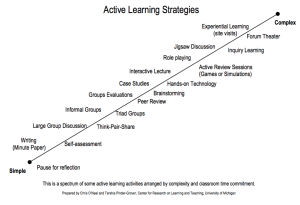 Active Learning Continuum