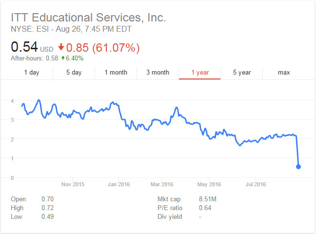 ESI Stock Collapse