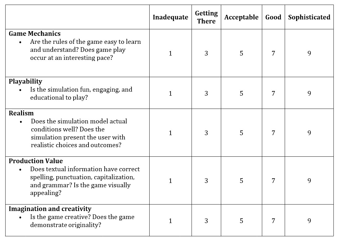 The First Post Where I Mention Changing Beta Test Rubrics With Which Teams Of Students Evaluate Each Others Games Is Here