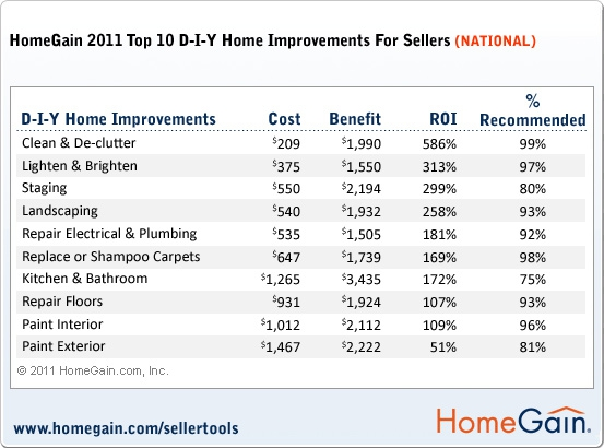 Home Gain 2011 Topl DIY Home Improvements Chart