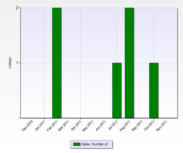Number of Sales in Thousand Palms from the Past 12 Months (Chart Below)