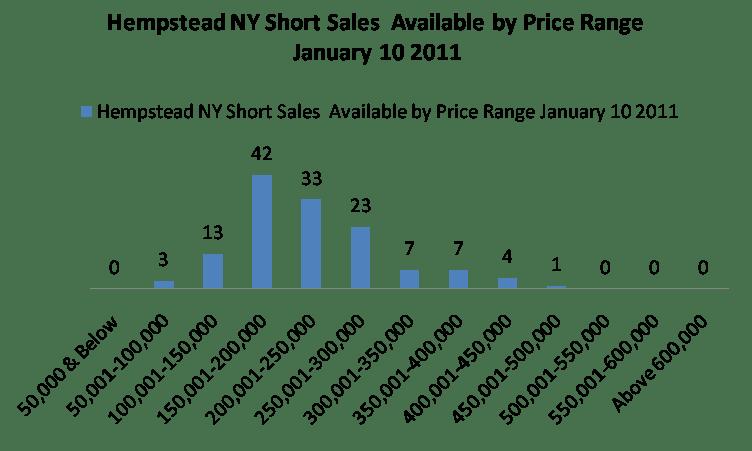 Search Hempstead New York Short Sale Listings Guide