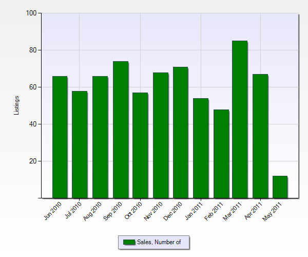 Number of Sales in Ontario from the Past 12 Months (Chart Below)